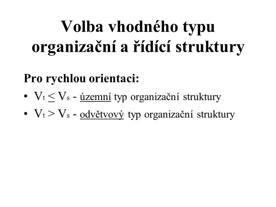 Pro rychlou orientaci: V t < V s - územní typ organizační struktury V t > V s - odvětvový typ organizační struktury Volba vhodného typu organizační a