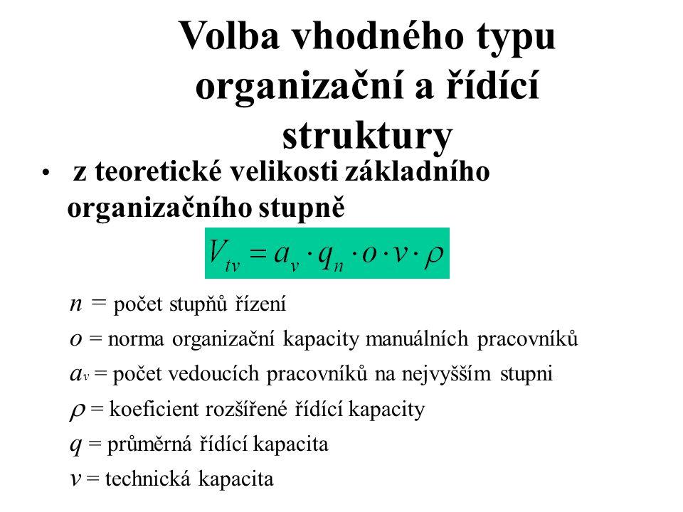 Volba vhodného typu organizační a řídící struktury z teoretické velikosti základního organizačního stupně n = počet stupňů řízení o = norma organizačn