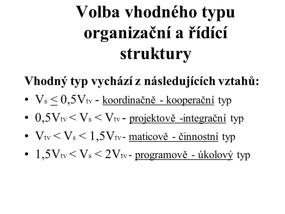 Volba vhodného typu organizační a řídící struktury Vhodný typ vychází z následujících vztahů: V s < 0,5V tv - koordinačně - kooperační typ 0,5V tv < V