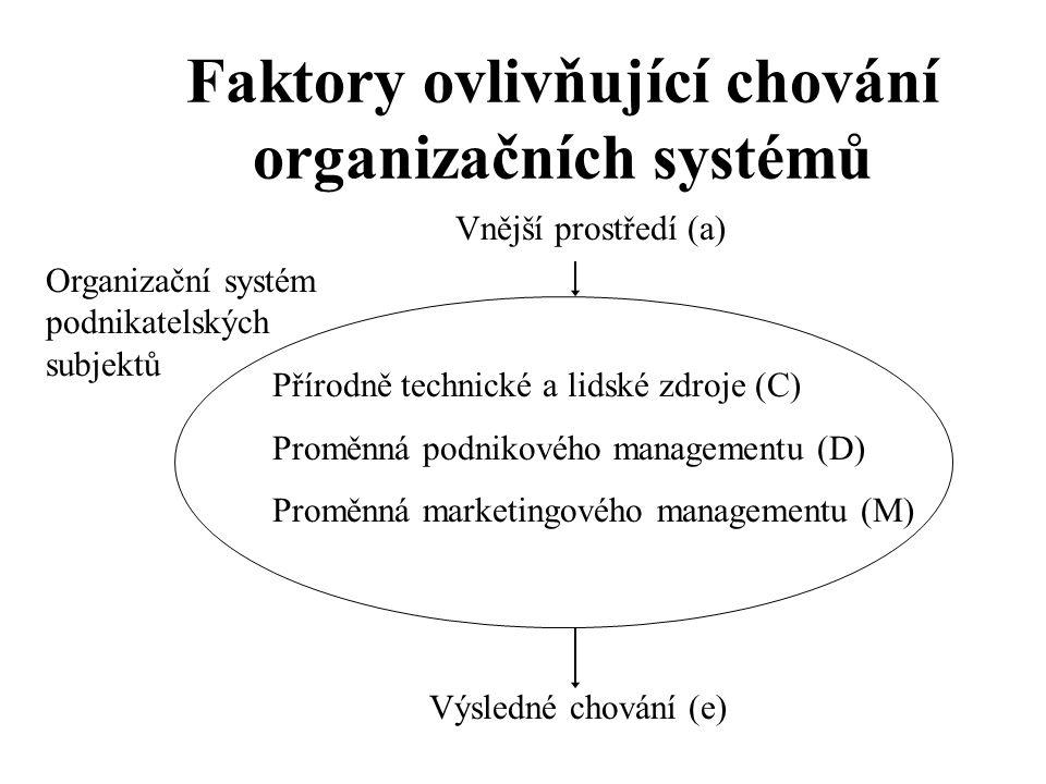 Faktory ovlivňující chování organizačních systémů Vnější prostředí (a) Přírodně technické a lidské zdroje (C) Proměnná podnikového managementu (D) Pro