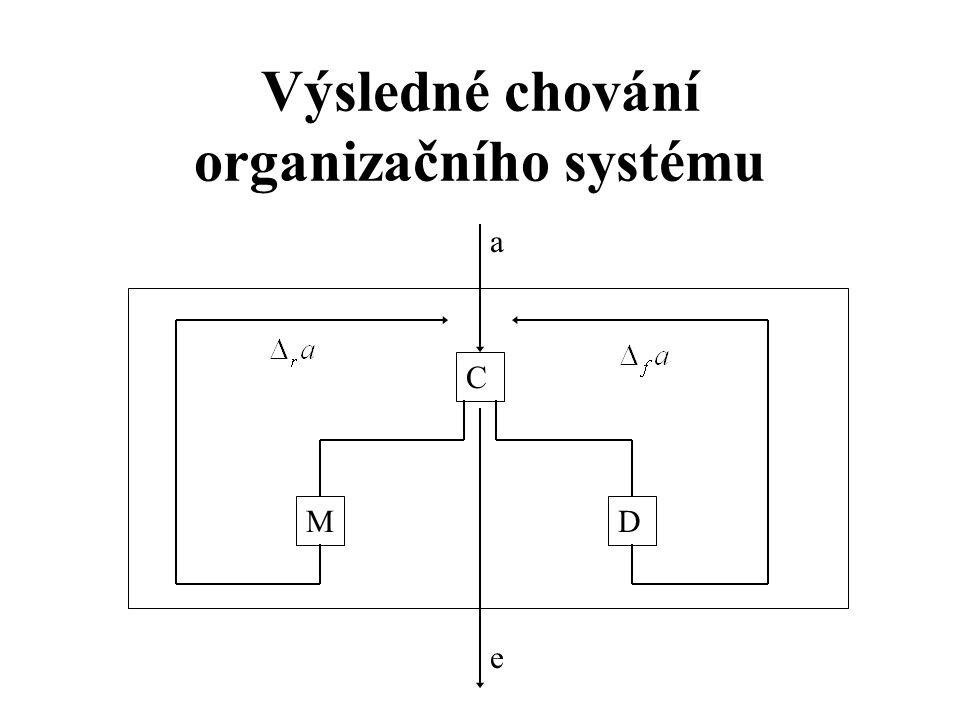 Výsledné chování organizačního systému M C D a e