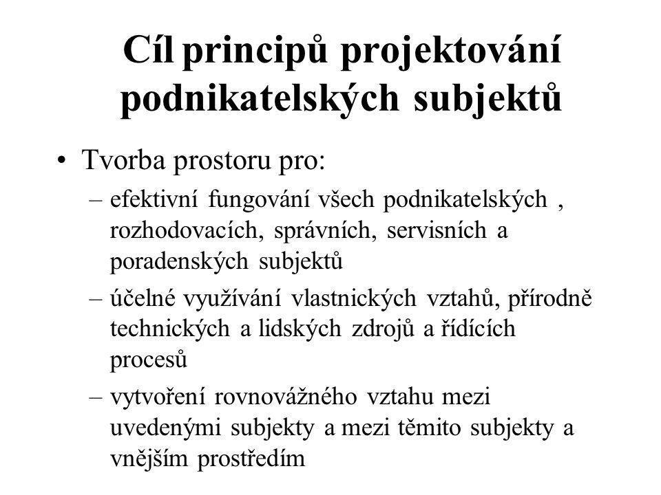 Cíl principů projektování podnikatelských subjektů Tvorba prostoru pro: –efektivní fungování všech podnikatelských, rozhodovacích, správních, servisní