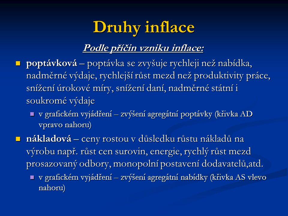 Druhy inflace P´ P P E E´ YYY´ AS AD AD´ Poptávková P´ P P E E´ YYY´ AS AD AS´ Nákladová