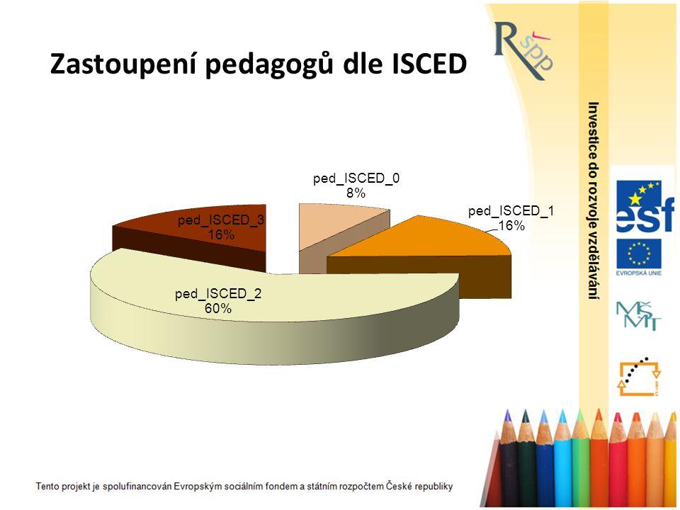 Zastoupení pedagogů dle ISCED