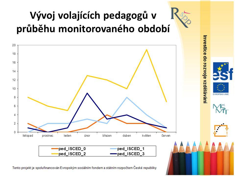 Vývoj volajících pedagogů v průběhu monitorovaného období