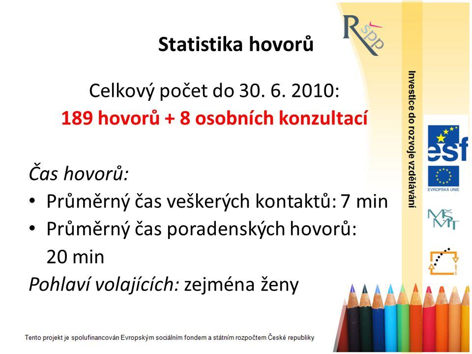Statistika hovorů Celkový počet do 30. 6. 2010: 189 hovorů + 8 osobních konzultací Čas hovorů: Průměrný čas veškerých kontaktů: 7 min Průměrný čas por