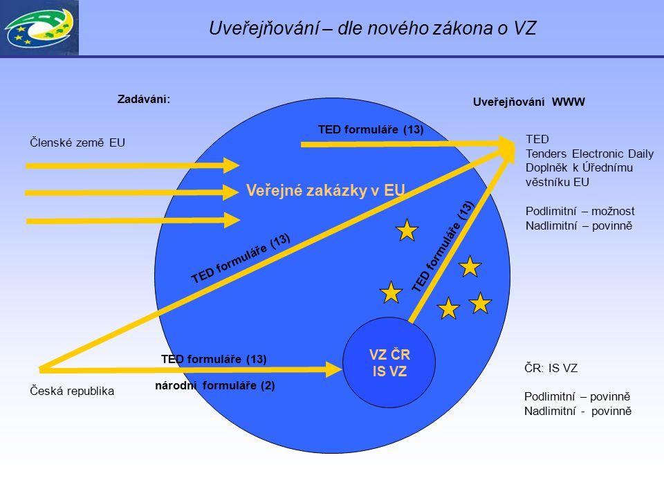 Uveřejňování – dle nového zákona o VZ Veřejné zakázky v EU Členské země EU TED Tenders Electronic Daily Doplněk k Úřednímu věstníku EU Podlimitní – mo