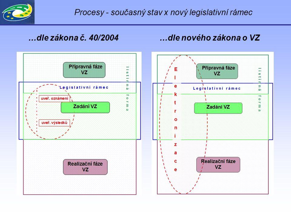 Procesy - současný stav x nový legislativní rámec …dle zákona č. 40/2004…dle nového zákona o VZ