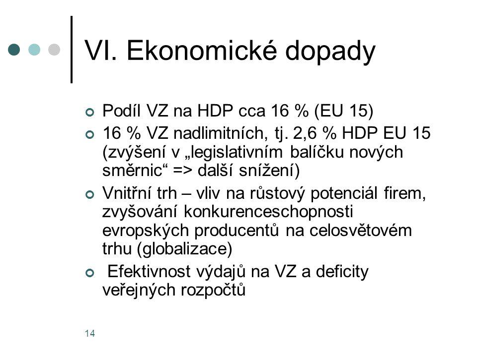 """14 VI. Ekonomické dopady Podíl VZ na HDP cca 16 % (EU 15) 16 % VZ nadlimitních, tj. 2,6 % HDP EU 15 (zvýšení v """"legislativním balíčku nových směrnic"""""""