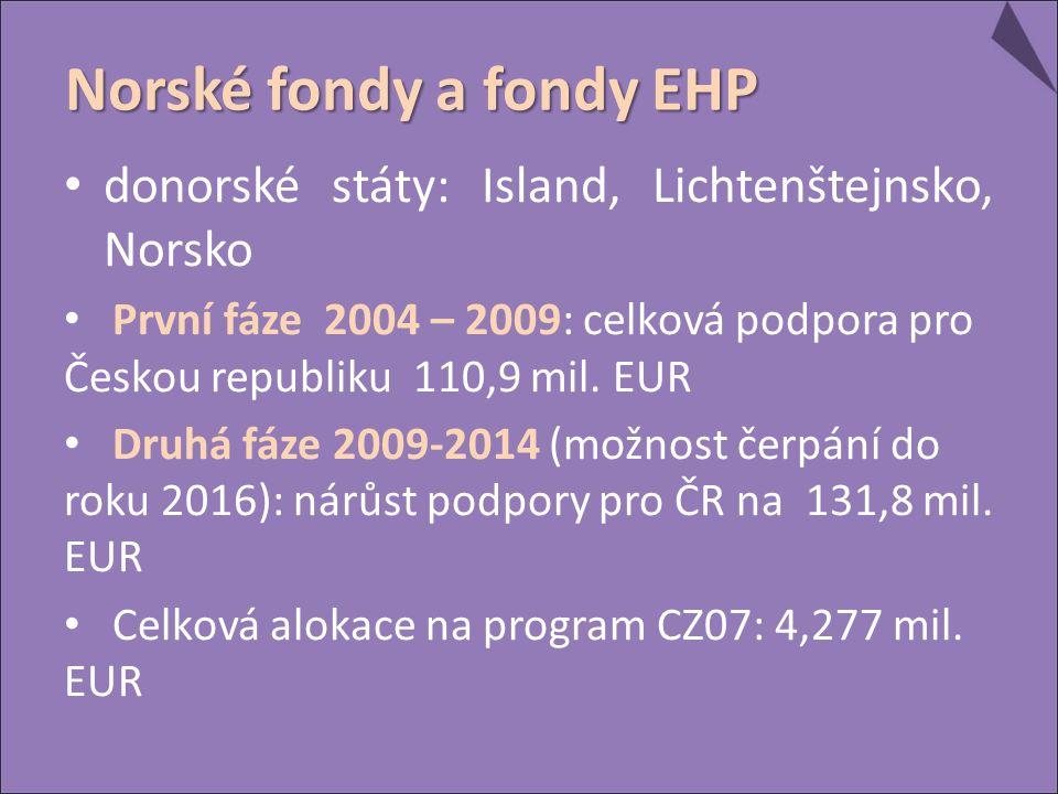 donorské státy: Island, Lichtenštejnsko, Norsko První fáze 2004 – 2009: celková podpora pro Českou republiku 110,9 mil.