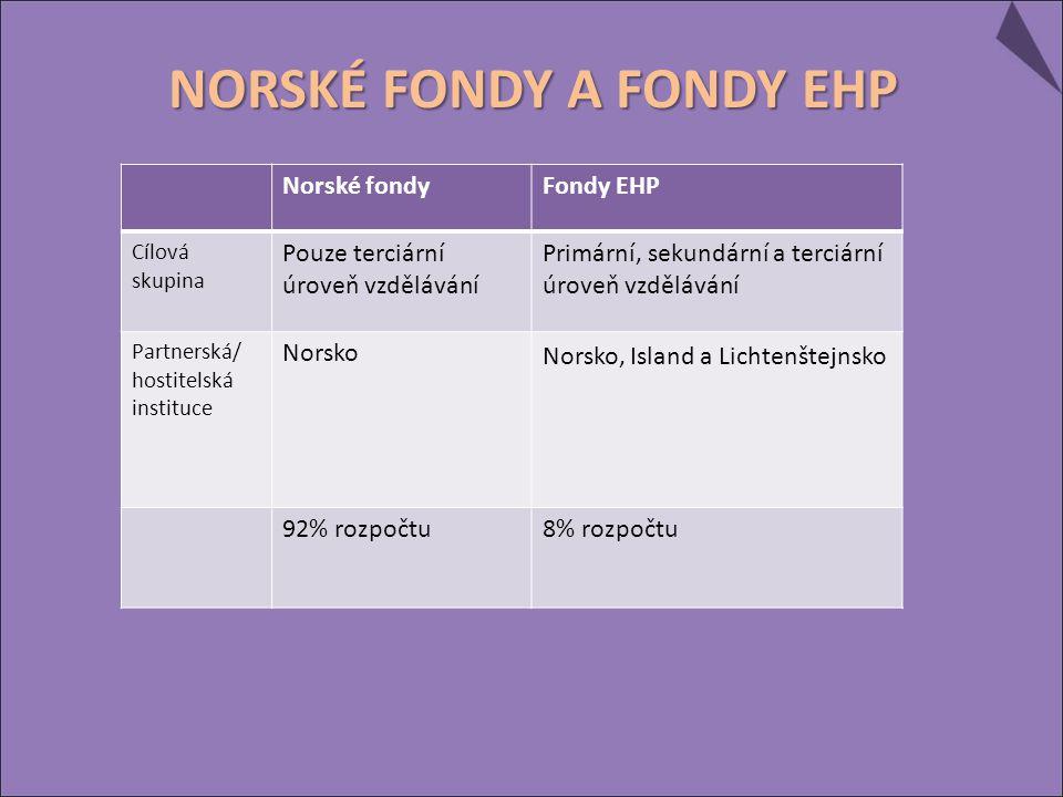 Norské fondyFondy EHP Cílová skupina Pouze terciární úroveň vzdělávání Primární, sekundární a terciární úroveň vzdělávání Partnerská/ hostitelská instituce Norsko Norsko, Island a Lichtenštejnsko 92% rozpočtu8% rozpočtu
