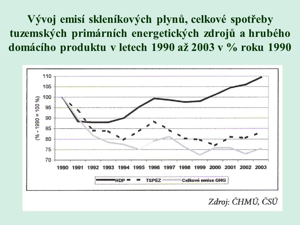Mezinárodní srovnání indexů emisí CO 2 1990 - 2000
