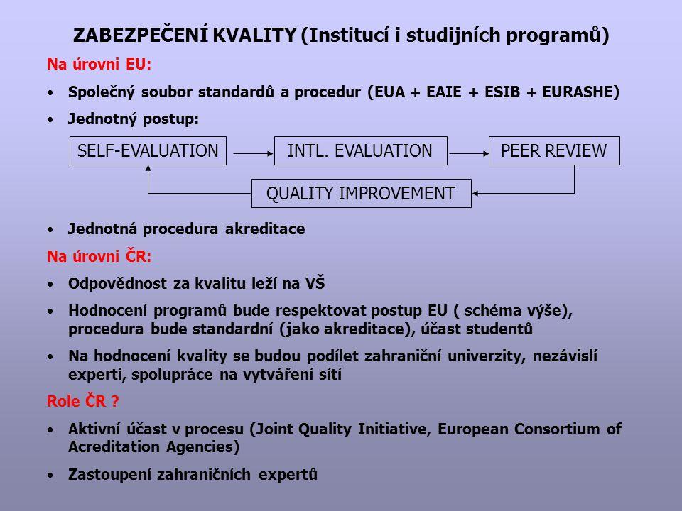 ZABEZPEČENÍ KVALITY (Institucí i studijních programů) Na úrovni EU: Společný soubor standardů a procedur (EUA + EAIE + ESIB + EURASHE) Jednotný postup: Jednotná procedura akreditace Na úrovni ČR: Odpovědnost za kvalitu leží na VŠ Hodnocení programů bude respektovat postup EU ( schéma výše), procedura bude standardní (jako akreditace), účast studentů Na hodnocení kvality se budou podílet zahraniční univerzity, nezávislí experti, spolupráce na vytváření sítí Role ČR .