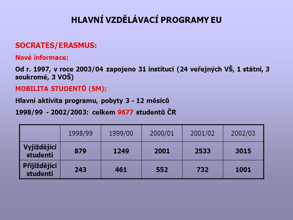 HLAVNÍ VZDĚLÁVACÍ PROGRAMY EU SOCRATES/ERASMUS: Nové informace: Od r. 1997, v roce 2003/04 zapojeno 31 institucí (24 veřejných VŠ, 1 státní, 3 soukrom