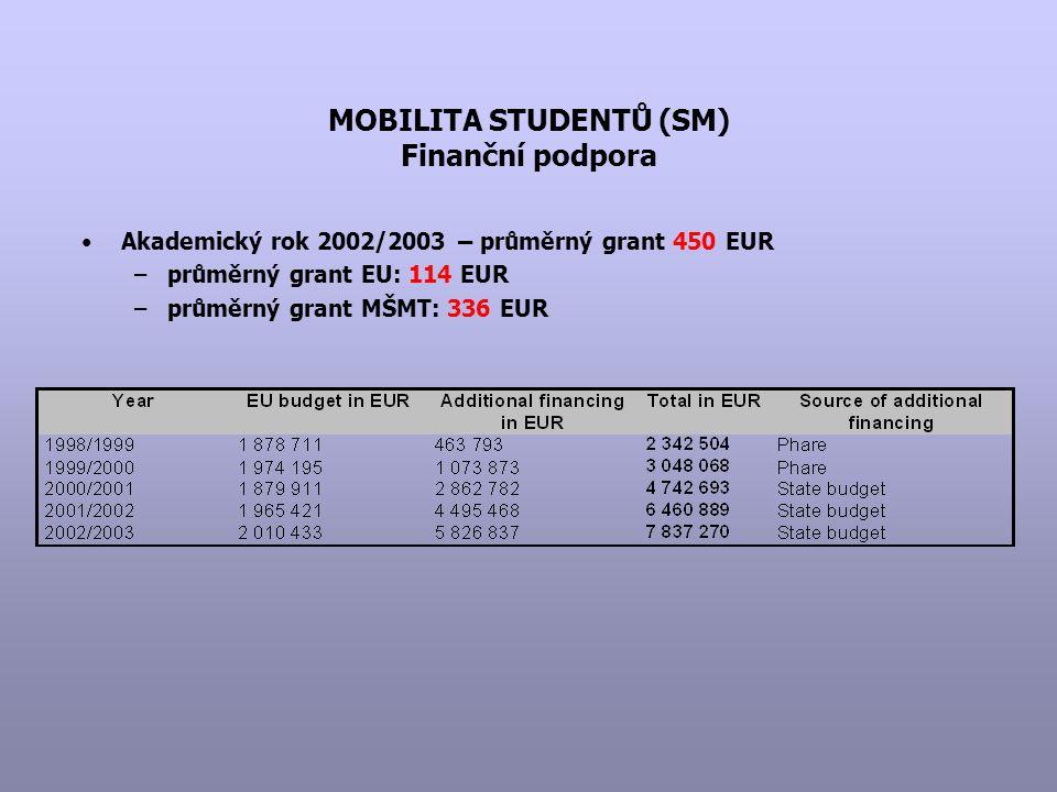 MOBILITA STUDENTŮ (SM) Finanční podpora Akademický rok 2002/2003 – průměrný grant 450 EUR –průměrný grant EU: 114 EUR –průměrný grant MŠMT: 336 EUR