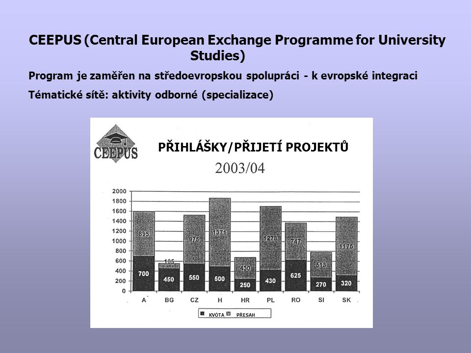 CEEPUS (Central European Exchange Programme for University Studies) Program je zaměřen na středoevropskou spolupráci - k evropské integraci Tématické sítě: aktivity odborné (specializace) PŘIHLÁŠKY/PŘIJETÍ PROJEKTŮ KVÓTAPŘESAH