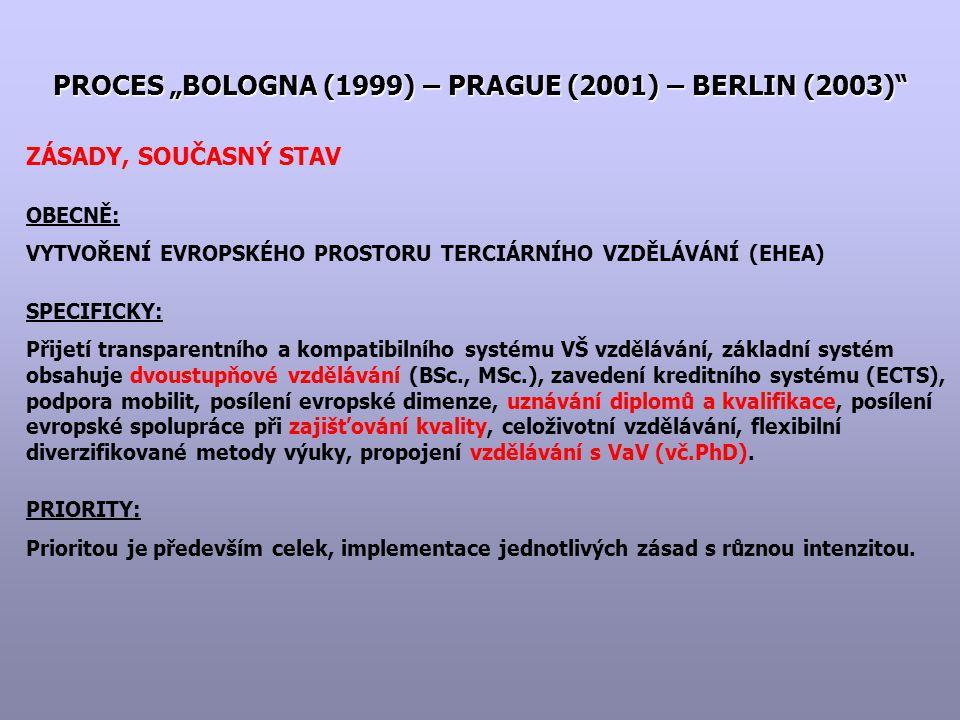 """PROCES """"BOLOGNA (1999) – PRAGUE (2001) – BERLIN (2003) ZÁSADY, SOUČASNÝ STAV OBECNĚ: VYTVOŘENÍ EVROPSKÉHO PROSTORU TERCIÁRNÍHO VZDĚLÁVÁNÍ (EHEA) SPECIFICKY: Přijetí transparentního a kompatibilního systému VŠ vzdělávání, základní systém obsahuje dvoustupňové vzdělávání (BSc., MSc.), zavedení kreditního systému (ECTS), podpora mobilit, posílení evropské dimenze, uznávání diplomů a kvalifikace, posílení evropské spolupráce při zajišťování kvality, celoživotní vzdělávání, flexibilní diverzifikované metody výuky, propojení vzdělávání s VaV (vč.PhD)."""