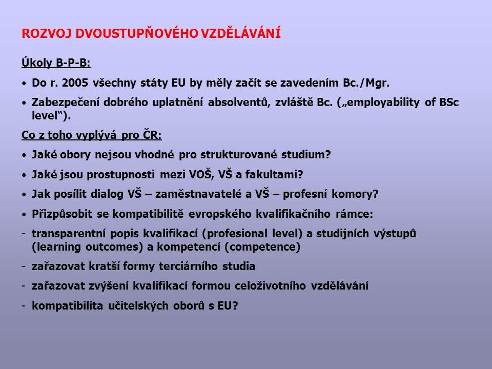 ROZVOJ DVOUSTUPŇOVÉHO VZDĚLÁVÁNÍ Úkoly B-P-B: Do r. 2005 všechny státy EU by měly začít se zavedením Bc./Mgr. Zabezpečení dobrého uplatnění absolventů