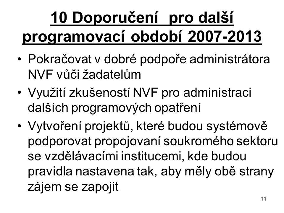 11 10 Doporučení pro další programovací období 2007-2013 Pokračovat v dobré podpoře administrátora NVF vůči žadatelům Využití zkušeností NVF pro administraci dalších programových opatření Vytvoření projektů, které budou systémově podporovat propojovaní soukromého sektoru se vzdělávacími institucemi, kde budou pravidla nastavena tak, aby měly obě strany zájem se zapojit