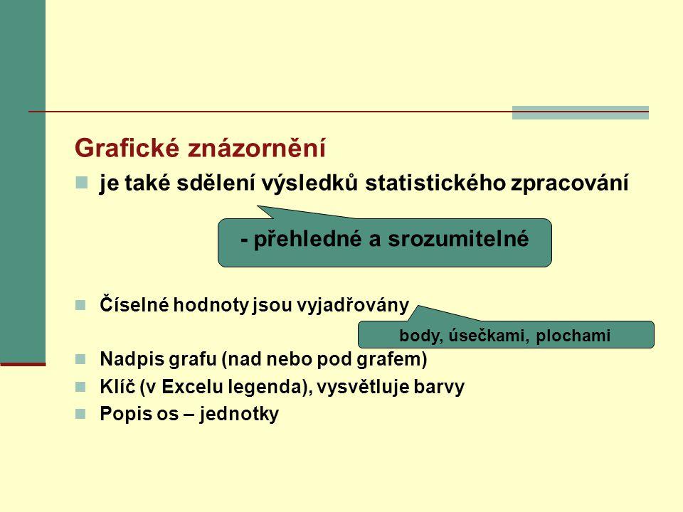 Grafické znázornění je také sdělení výsledků statistického zpracování Číselné hodnoty jsou vyjadřovány Nadpis grafu (nad nebo pod grafem) Klíč (v Excelu legenda), vysvětluje barvy Popis os – jednotky - přehledné a srozumitelné body, úsečkami, plochami