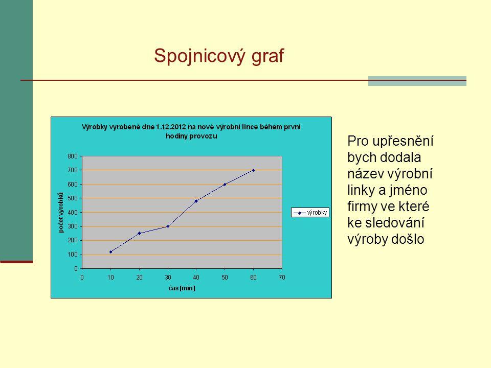 Spojnicový graf Pro upřesnění bych dodala název výrobní linky a jméno firmy ve které ke sledování výroby došlo
