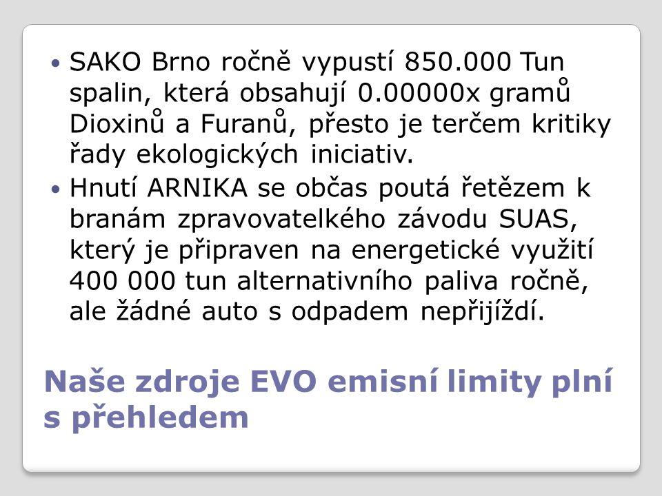 Naše zdroje EVO emisní limity plní s přehledem SAKO Brno ročně vypustí 850.000 Tun spalin, která obsahují 0.00000x gramů Dioxinů a Furanů, přesto je terčem kritiky řady ekologických iniciativ.
