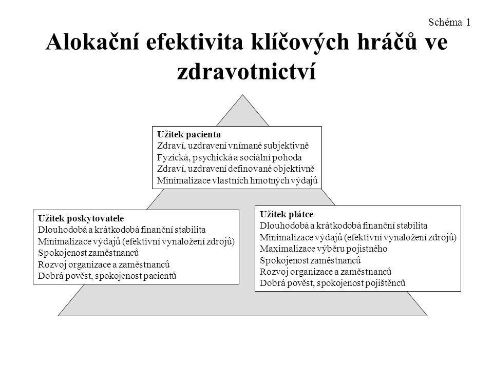 Alokační efektivita klíčových hráčů ve zdravotnictví Užitek pacienta Zdraví, uzdravení vnímané subjektivně Fyzická, psychická a sociální pohoda Zdraví, uzdravení definované objektivně Minimalizace vlastních hmotných výdajů Užitek poskytovatele Dlouhodobá a krátkodobá finanční stabilita Minimalizace výdajů (efektivní vynaložení zdrojů) Spokojenost zaměstnanců Rozvoj organizace a zaměstnanců Dobrá pověst, spokojenost pacientů Užitek plátce Dlouhodobá a krátkodobá finanční stabilita Minimalizace výdajů (efektivní vynaložení zdrojů) Maximalizace výběru pojistného Spokojenost zaměstnanců Rozvoj organizace a zaměstnanců Dobrá pověst, spokojenost pojištěnců Schéma 1