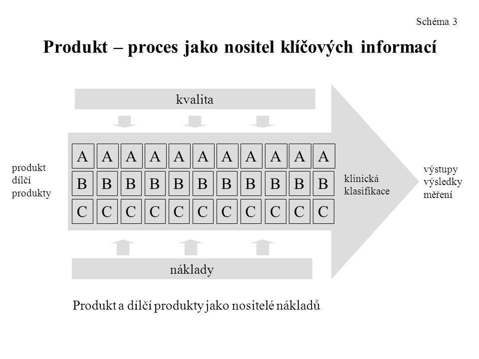 Produkt – proces jako nositel klíčových informací AAAAAAAAAAA BBBBBBBBBBB CCCCCCCCCCC kvalita náklady produkt dílčí produkty výstupy výsledky měření klinická klasifikace Produkt a dílčí produkty jako nositelé nákladů Schéma 3