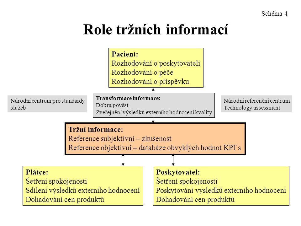 Role tržních informací Tržní informace: Reference subjektivní – zkušenost Reference objektivní – databáze obvyklých hodnot KPI´s Pacient: Rozhodování o poskytovateli Rozhodování o péče Rozhodování o příspěvku Transformace informace: Dobrá pověst Zveřejnění výsledků externího hodnocení kvality Plátce: Šetření spokojenosti Sdílení výsledků externího hodnocení Dohadování cen produktů Poskytovatel: Šetření spokojenosti Poskytování výsledků externího hodnocení Dohadování cen produktů Národní referenční centrum Technology assessment Národní centrum pro standardy služeb Schéma 4