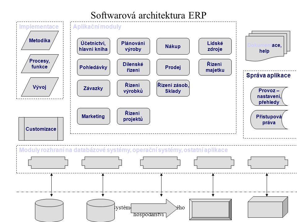 Systémové pojetí podnikového hospodářství 3 Moduly rozhraní na databázové systémy, operační systémy, ostatní aplikace Marketing Metodika Dokumentace,