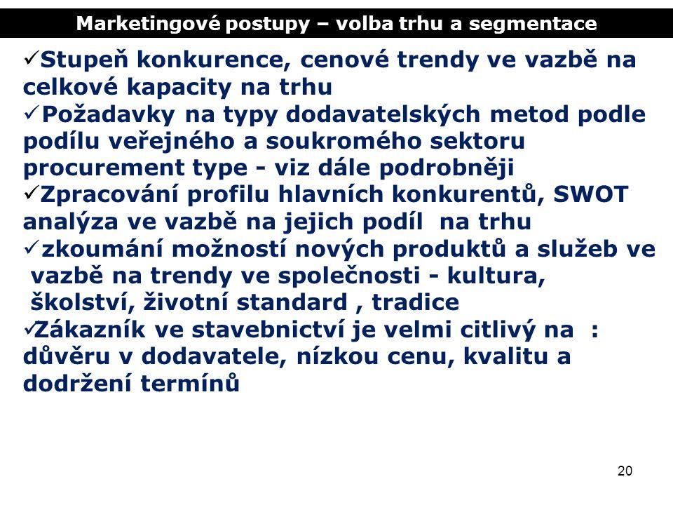 Marketingové postupy – volba trhu a segmentace 20 Stupeň konkurence, cenové trendy ve vazbě na celkové kapacity na trhu Požadavky na typy dodavatelský