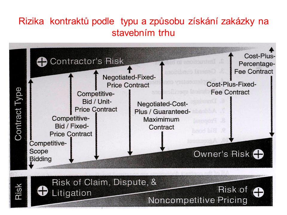 Rizika kontraktů podle typu a způsobu získání zakázky na stavebním trhu 48