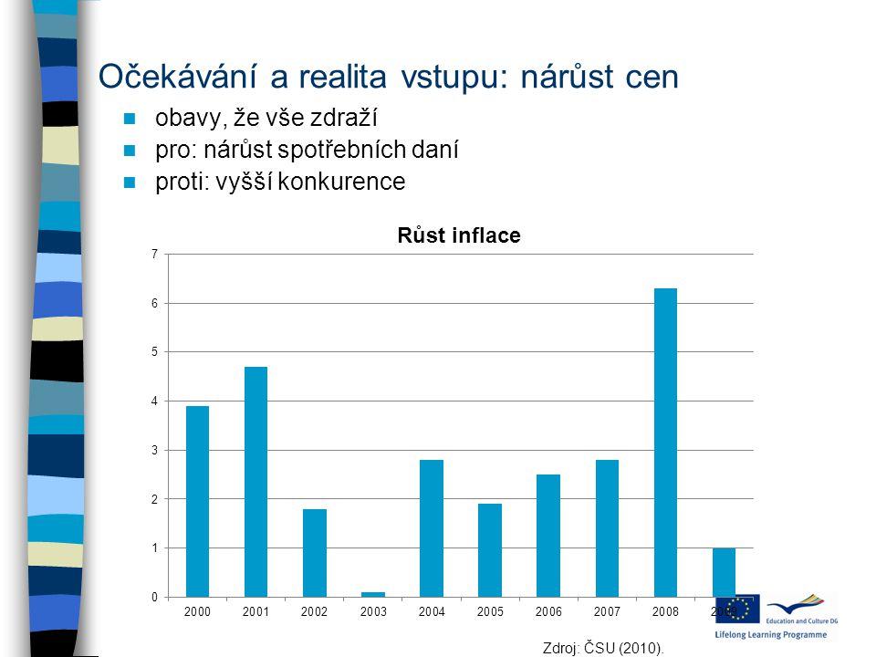 Očekávání a realita vstupu: nárůst cen obavy, že vše zdraží pro: nárůst spotřebních daní proti: vyšší konkurence Zdroj: ČSU (2010).