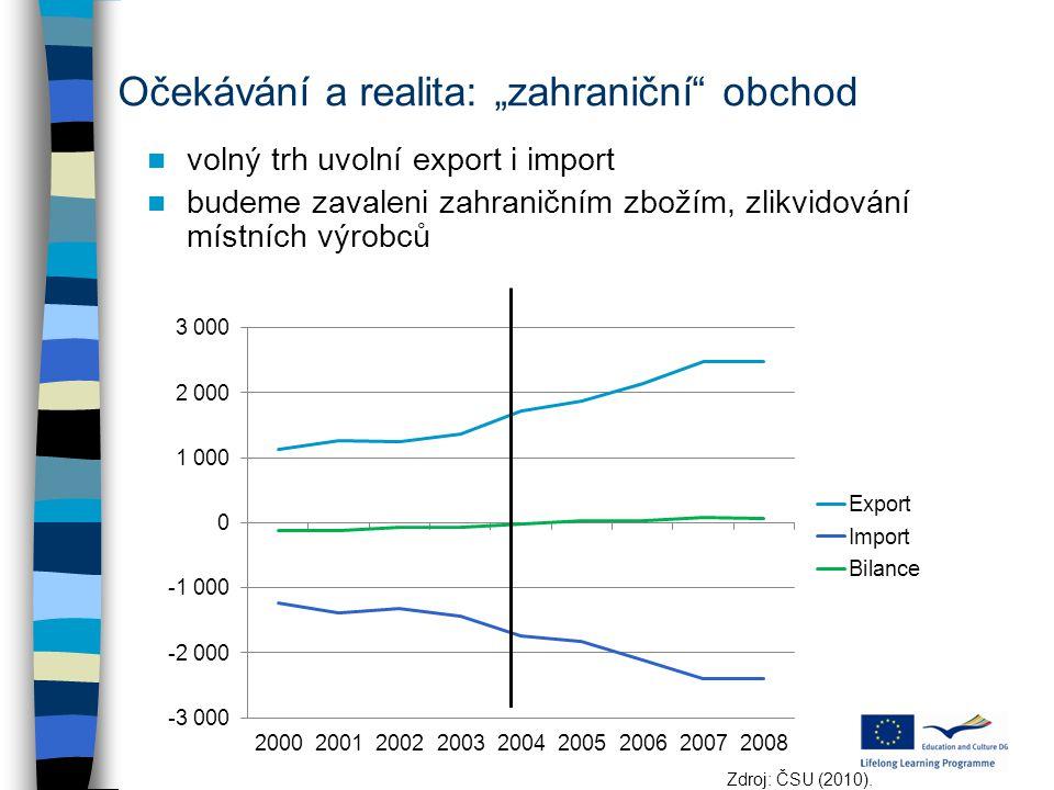 """Očekávání a realita: """"zahraniční"""" obchod volný trh uvolní export i import budeme zavaleni zahraničním zbožím, zlikvidování místních výrobců Zdroj: ČSU"""
