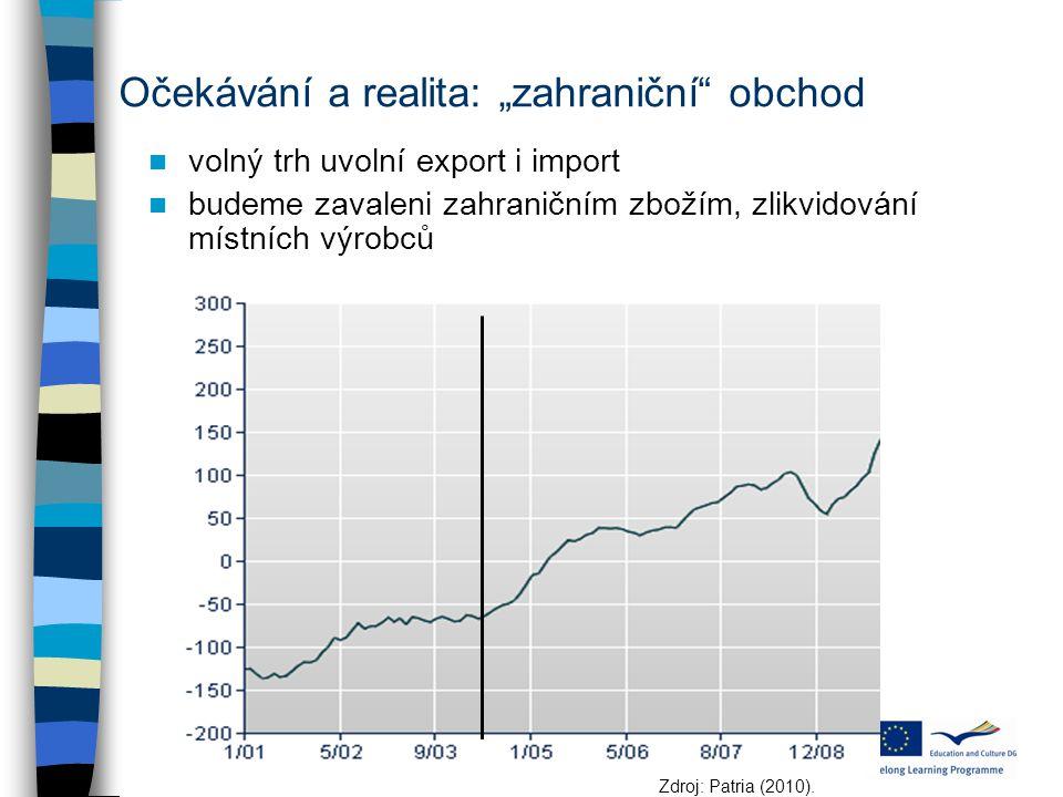 """volný trh uvolní export i import budeme zavaleni zahraničním zbožím, zlikvidování místních výrobců Zdroj: Patria (2010). Očekávání a realita: """"zahrani"""