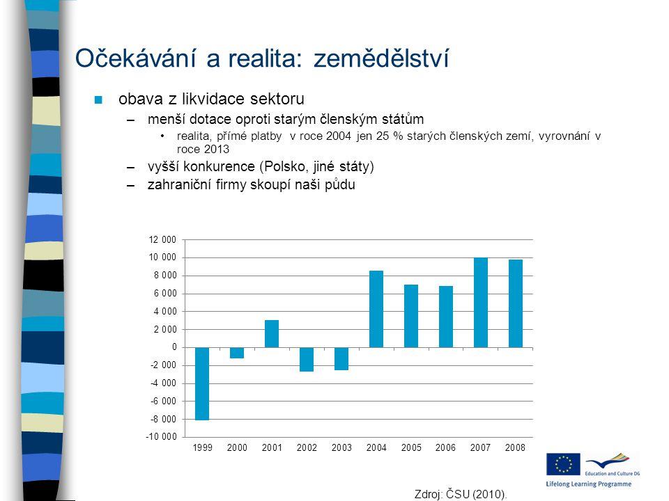 Očekávání a realita: zemědělství obava z likvidace sektoru –menší dotace oproti starým členským státům realita, přímé platby v roce 2004 jen 25 % star