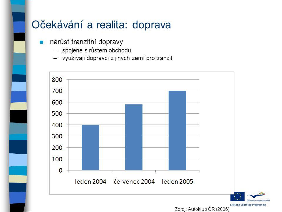 Očekávání a realita: doprava nárůst tranzitní dopravy –spojené s růstem obchodu –využívají dopravci z jiných zemí pro tranzit Zdroj: Autoklub ČR (2006