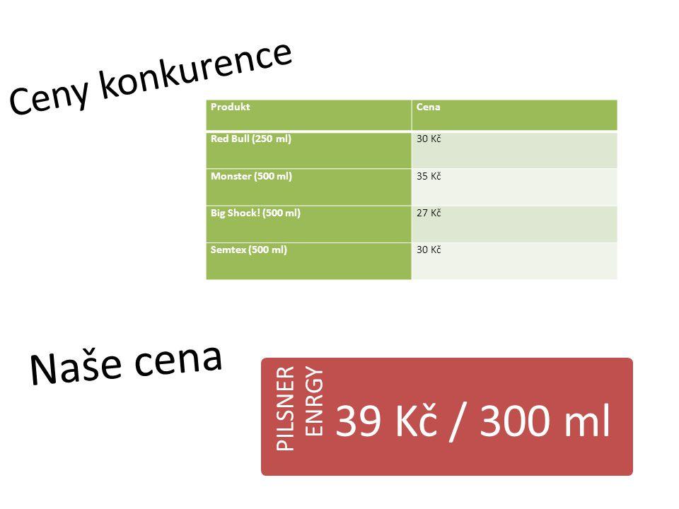 Ceny konkurence ProduktCena Red Bull (250 ml)30 Kč Monster (500 ml)35 Kč Big Shock! (500 ml)27 Kč Semtex (500 ml)30 Kč PILSNER ENRGY 39 Kč / 300 ml Na