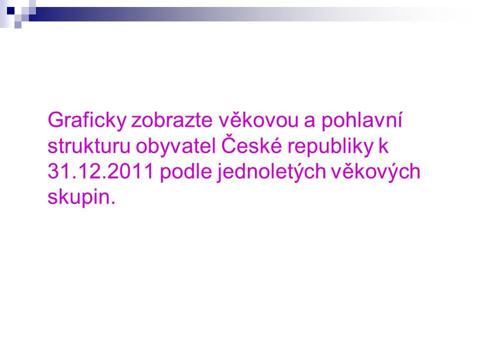 Graficky zobrazte věkovou a pohlavní strukturu obyvatel České republiky k 31.12.2011 podle jednoletých věkových skupin.