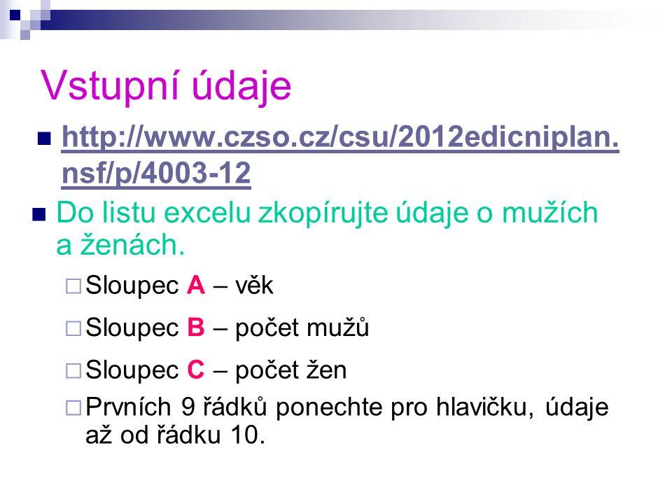 Vstupní údaje http://www.czso.cz/csu/2012edicniplan.