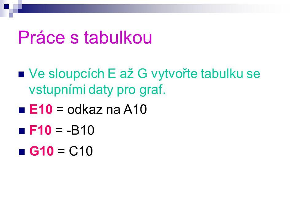 Práce s tabulkou Ve sloupcích E až G vytvořte tabulku se vstupními daty pro graf.