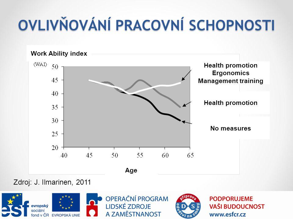 OVLIVŇOVÁNÍ PRACOVNÍ SCHOPNOSTI Health promotion Ergonomics Management training Health promotion No measures Work Ability index Age Zdroj: J. Ilmarine