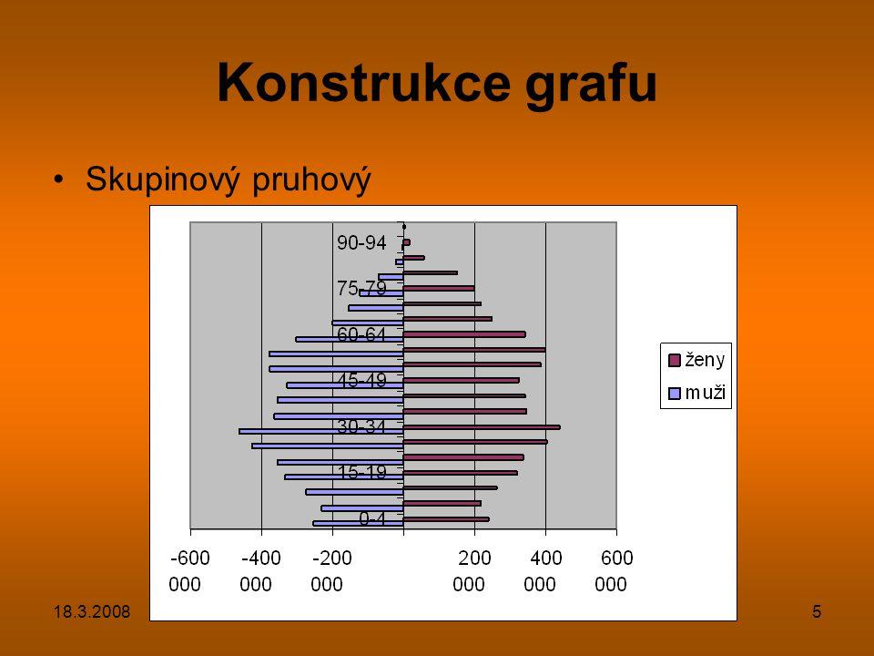 18.3.20086 Úpravy grafu Formát datové řady –možnosti Překryv 100 Šířka mezery 0
