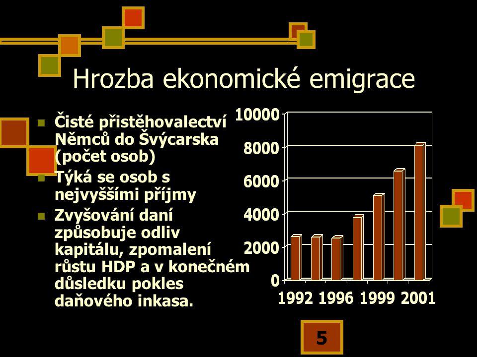 5 Hrozba ekonomické emigrace Čisté přistěhovalectví Němců do Švýcarska (počet osob) Týká se osob s nejvyššími příjmy Zvyšování daní způsobuje odliv kapitálu, zpomalení růstu HDP a v konečném důsledku pokles daňového inkasa.