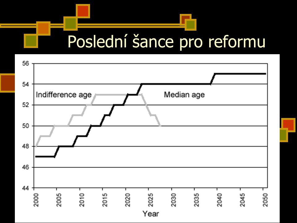8 Poslední šance pro reformu
