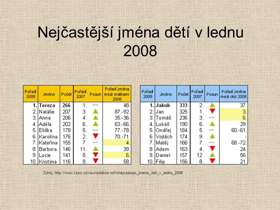 Nejčastější jména dětí v lednu 2008 Zdroj: http://www.czso.cz/csu/redakce.nsf/i/nejcastejsi_jmena_deti_v_lednu_2008