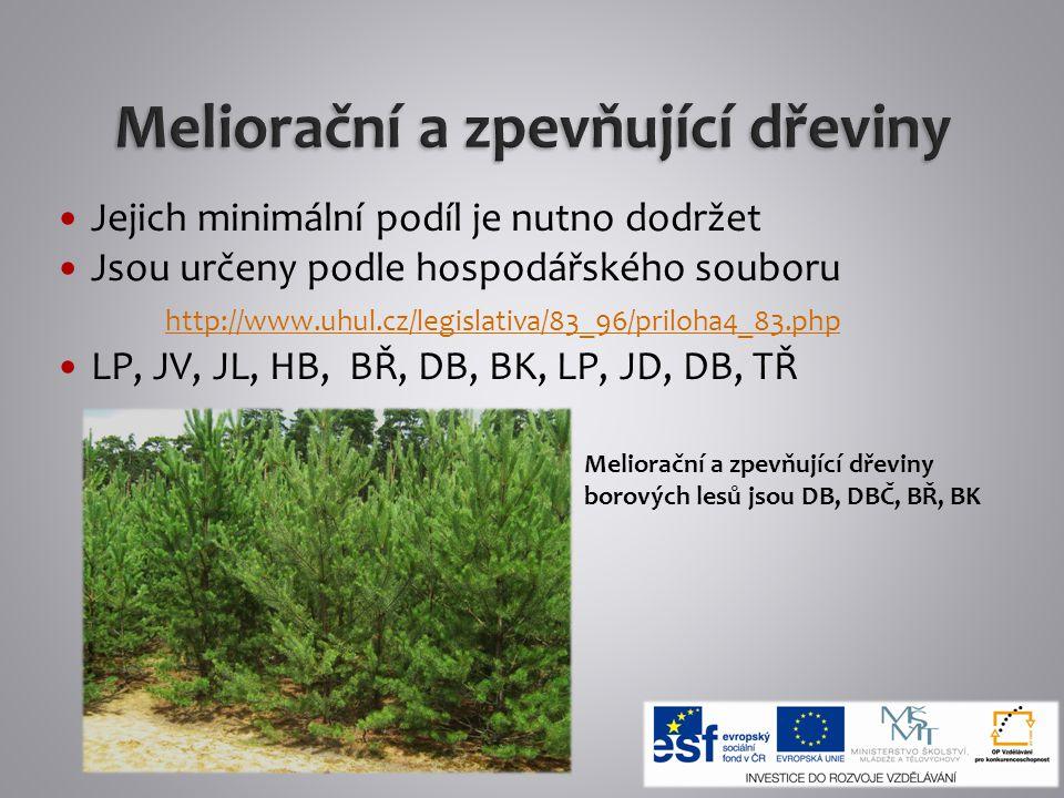 Jejich minimální podíl je nutno dodržet Jsou určeny podle hospodářského souboru http://www.uhul.cz/legislativa/83_96/priloha4_83.php http://www.uhul.c