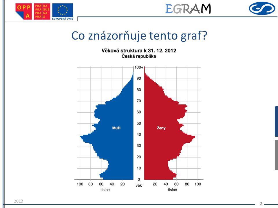 EGRAMEGRAM Vyčtěte z věkové pyramidy ČR (na stránkách www.czso.cz) Je ve vaší věkové kategorii v české republice více mužů či žen.