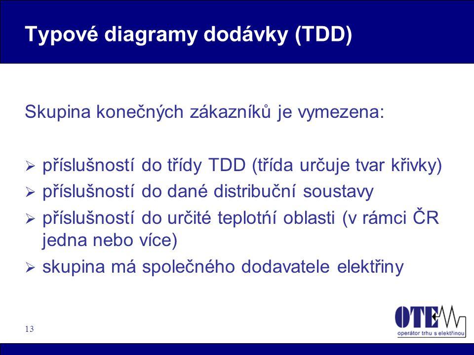 13 Typové diagramy dodávky (TDD) Skupina konečných zákazníků je vymezena:  příslušností do třídy TDD (třída určuje tvar křivky)  příslušností do dan