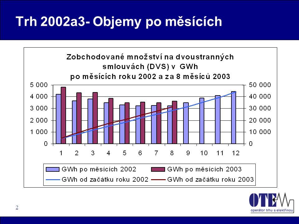 2 Trh 2002a3- Objemy po měsících